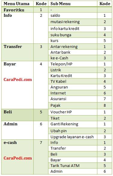 Kode sms banking